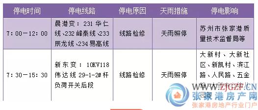 最新停电通知,今天起到1月22日这些地方要停电啦 请扩散周知