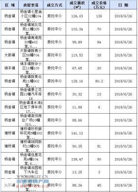 2018年6月26日张家港二手房共计成交218套 市区117套