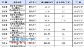 2018年6月27日张家港二手房共计成交238套 市区160套